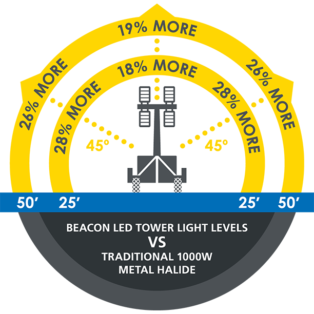 Beacon LED Tower vs 1000w Metal Halide