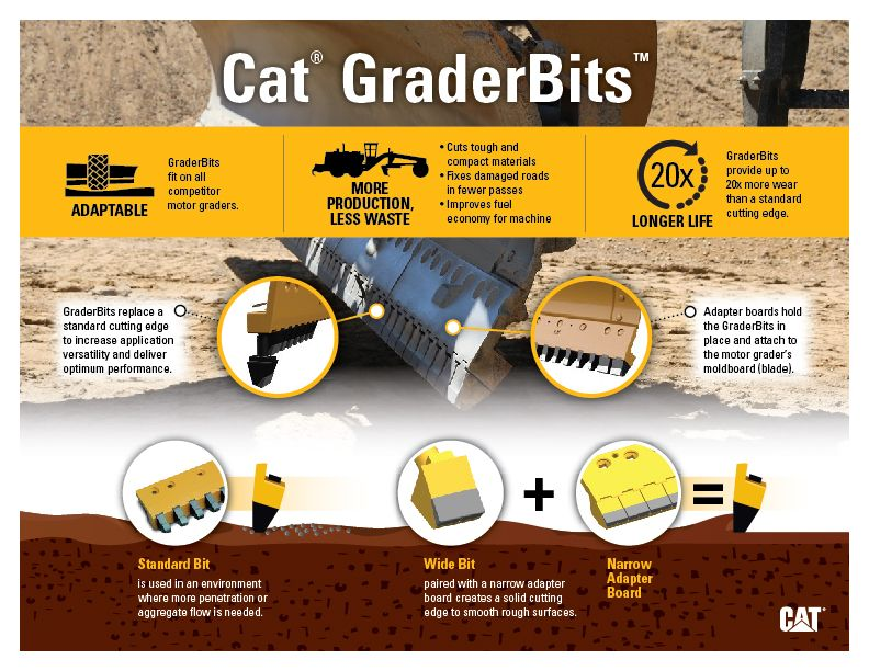 Cat GraderBits Diagram